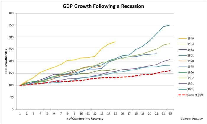 Economic Growth Chart