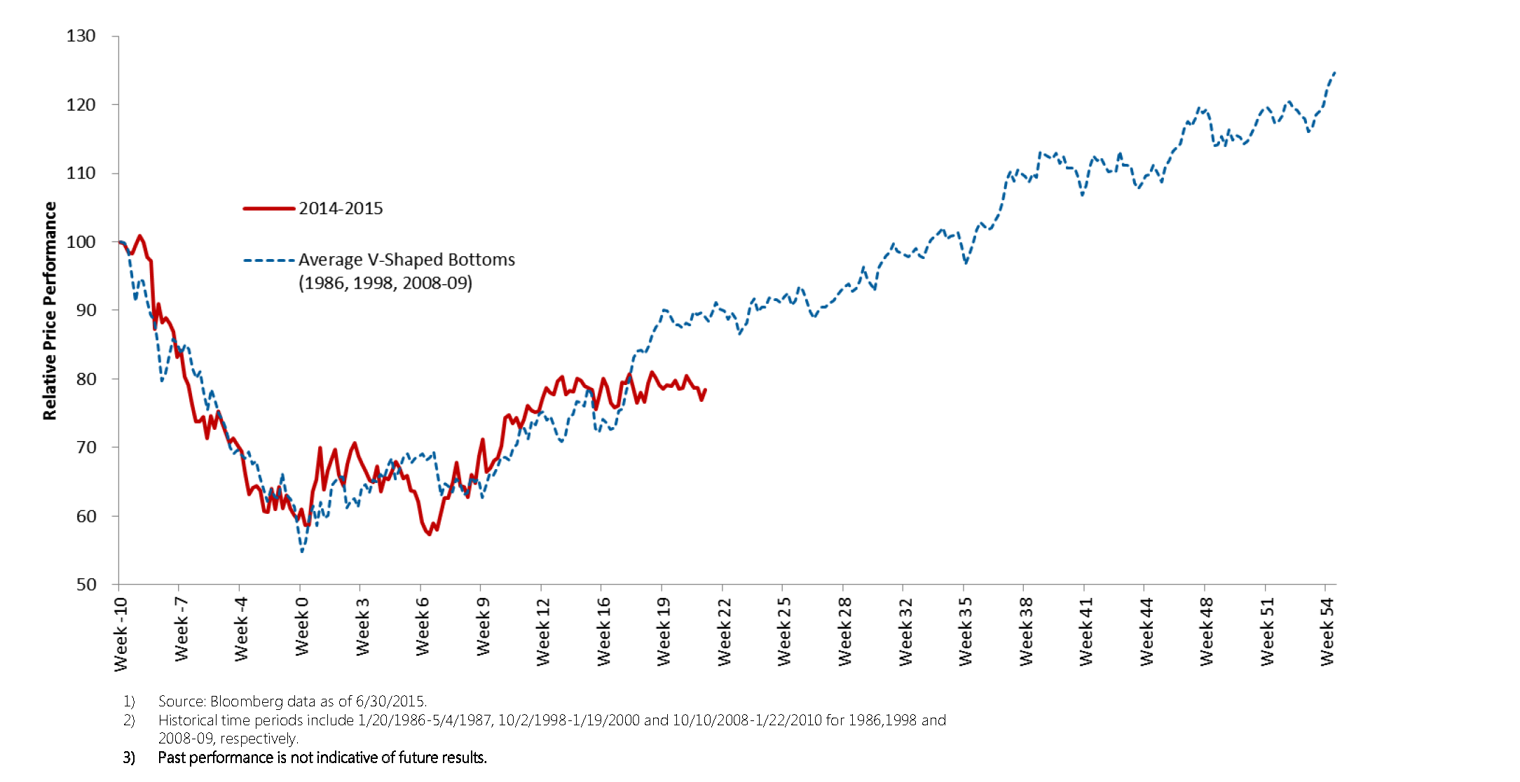 Oil Prices_and_Dividends